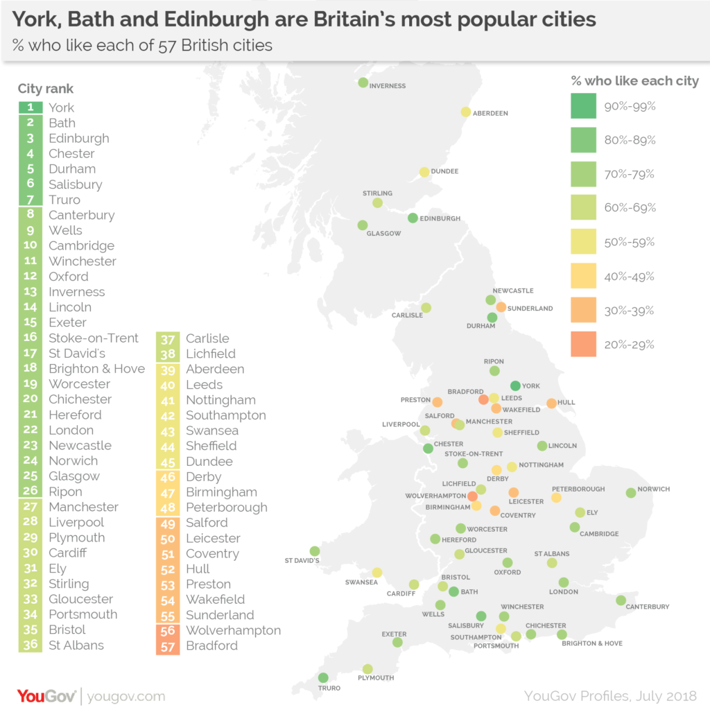 Britain's most popular cities